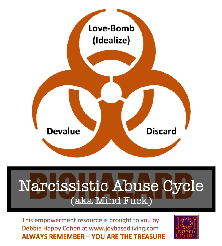 biohazard narcissistic abuse cycle idealize devalue discard love bomb